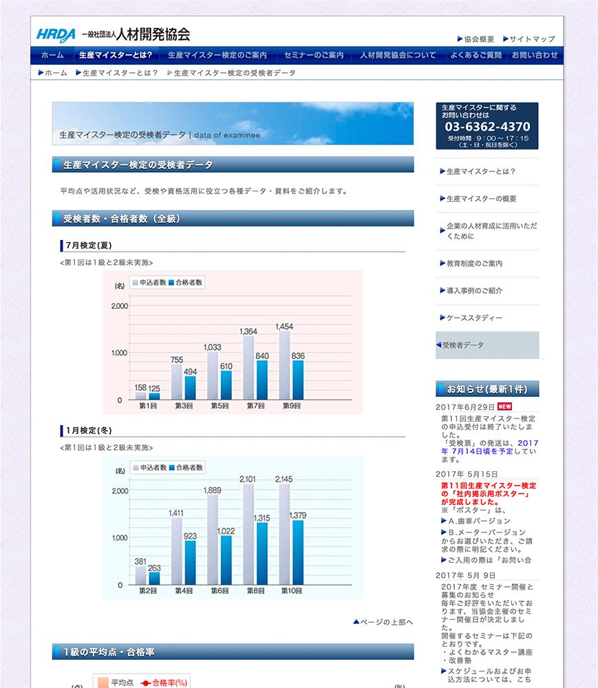 JMAM様 生産マイスター検定受検者データページ制作